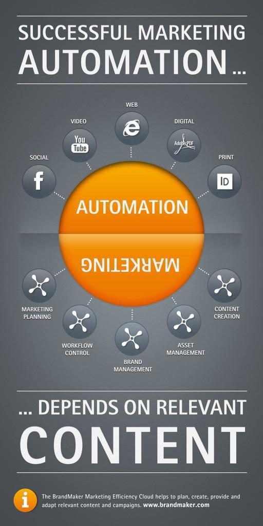 Infografik-Automation-Marketing_BM_Final_Small_72