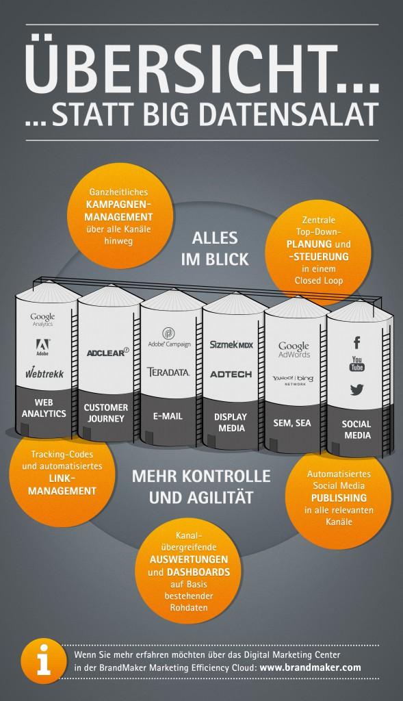 Infografik_BM_DMC_DE