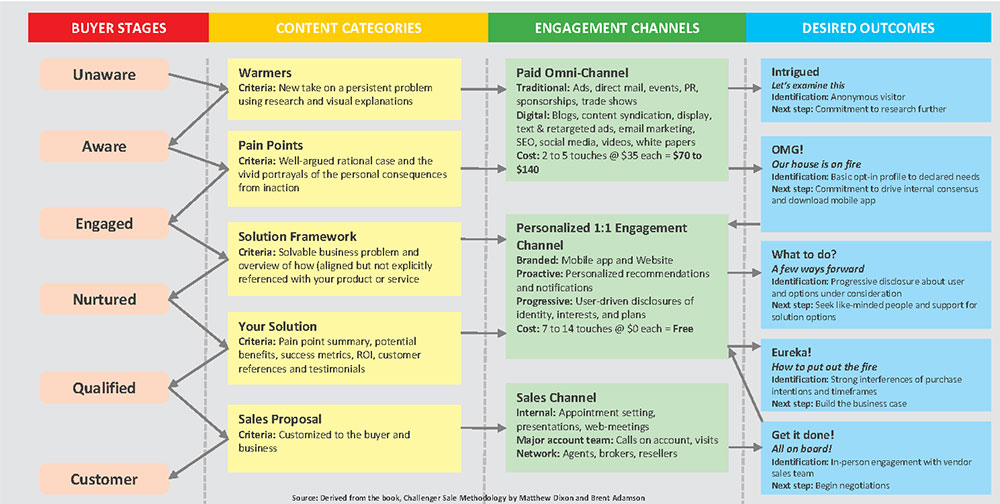 Customer Engagement Matrix