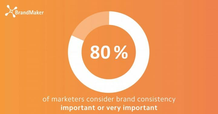 80% of marketers consider brand consistency important or very important