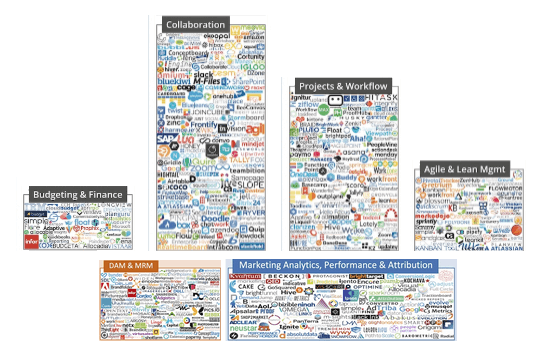 The marketing technology divide