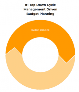 Topd down Cycle Management