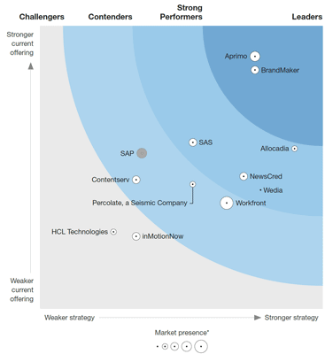 Forrester Wave Report Info