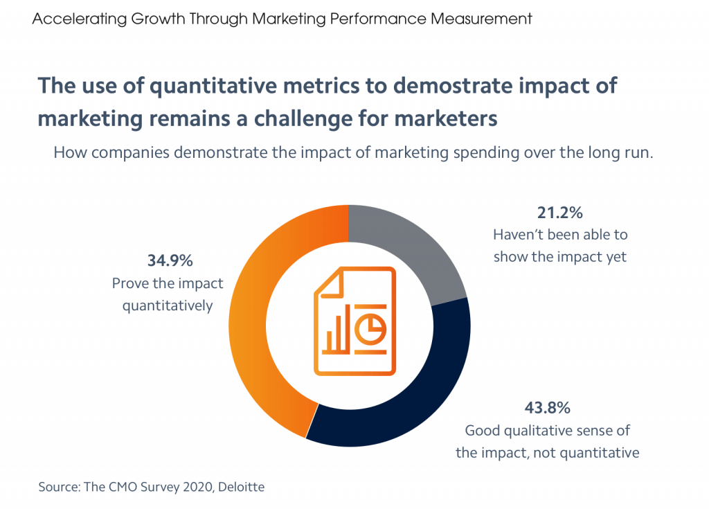 the use of quantitative metrics for marketing performance measurement