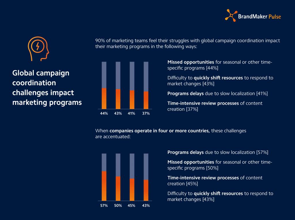 Global campaign coordination challenges impact marketing programs - grafic brandmaker pulse
