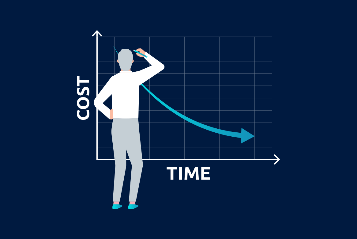 cost vs time